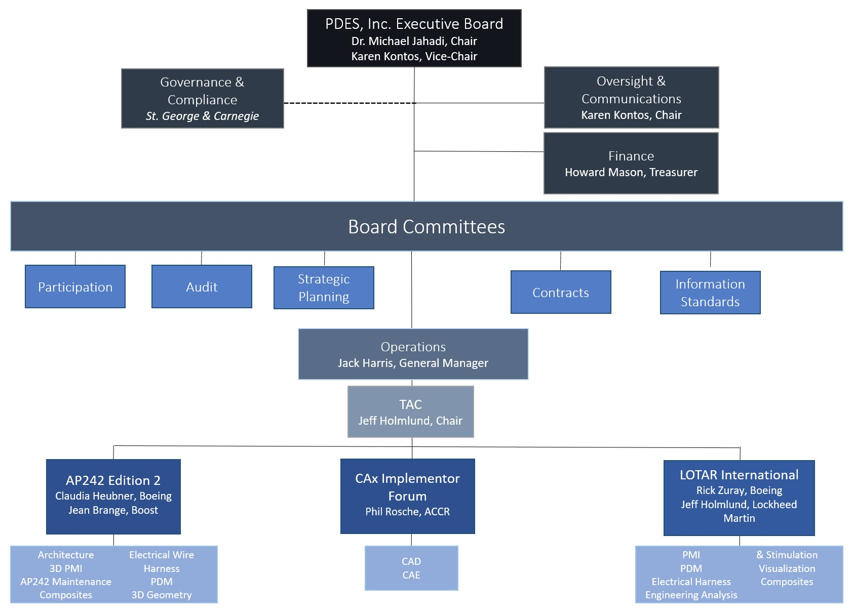 PDES Org Chart 2017